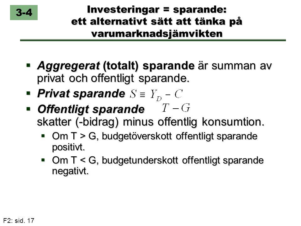 F2: sid. 17 Investeringar = sparande: ett alternativt sätt att tänka på varumarknadsjämvikten  Aggregerat (totalt) sparande är summan av privat och o