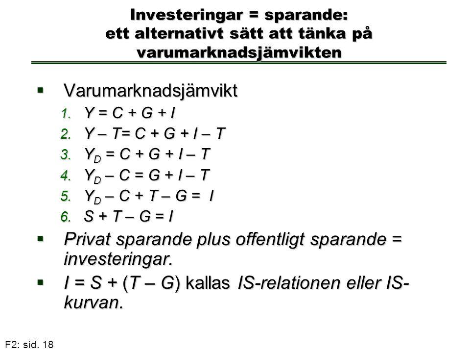 F2: sid. 18 Investeringar = sparande: ett alternativt sätt att tänka på varumarknadsjämvikten  Varumarknadsjämvikt 1. Y = C + G + I 2. Y – T= C + G +