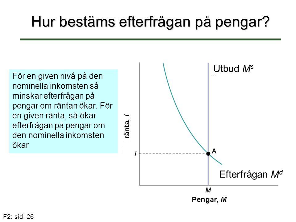 F2: sid. 26 Hur bestäms efterfrågan på pengar? För en given nivå på den nominella inkomsten så minskar efterfrågan på pengar om räntan ökar. För en gi