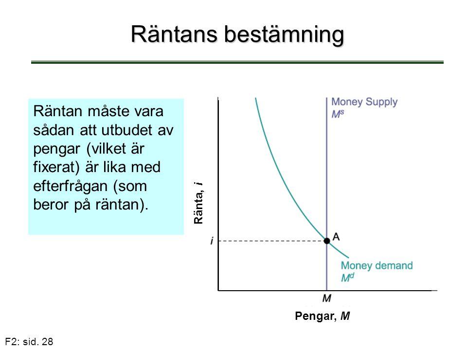 F2: sid. 28 Räntans bestämning Räntan måste vara sådan att utbudet av pengar (vilket är fixerat) är lika med efterfrågan (som beror på räntan). Pengar