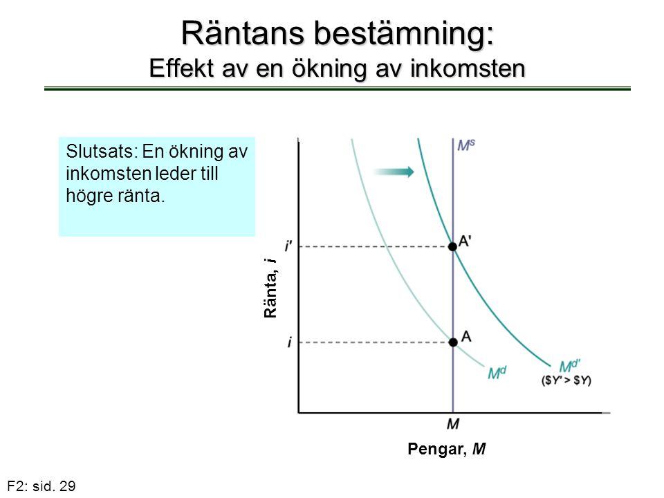 F2: sid. 29 Räntans bestämning: Effekt av en ökning av inkomsten Slutsats: En ökning av inkomsten leder till högre ränta. Pengar, M Ränta, i