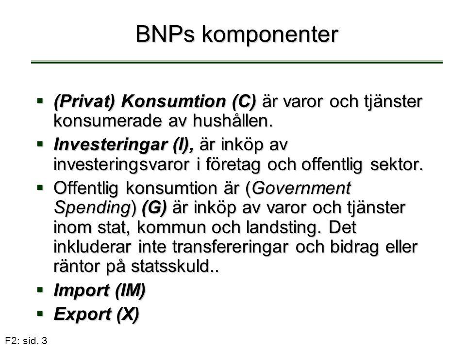 F2: sid. 3 BNPs komponenter  (Privat) Konsumtion (C) är varor och tjänster konsumerade av hushållen.  Investeringar (I), är inköp av investeringsvar
