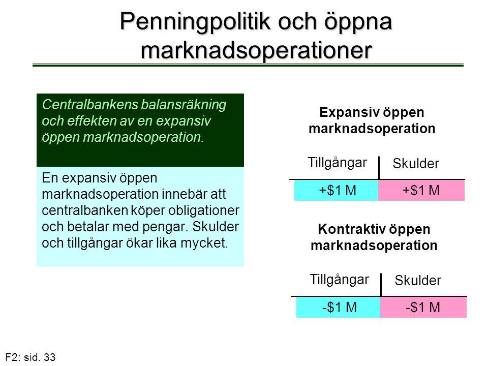 F2: sid. 33 Penningpolitik och öppna marknadsoperationer En expansiv öppen marknadsoperation innebär att centralbanken köper obligationer och betalar