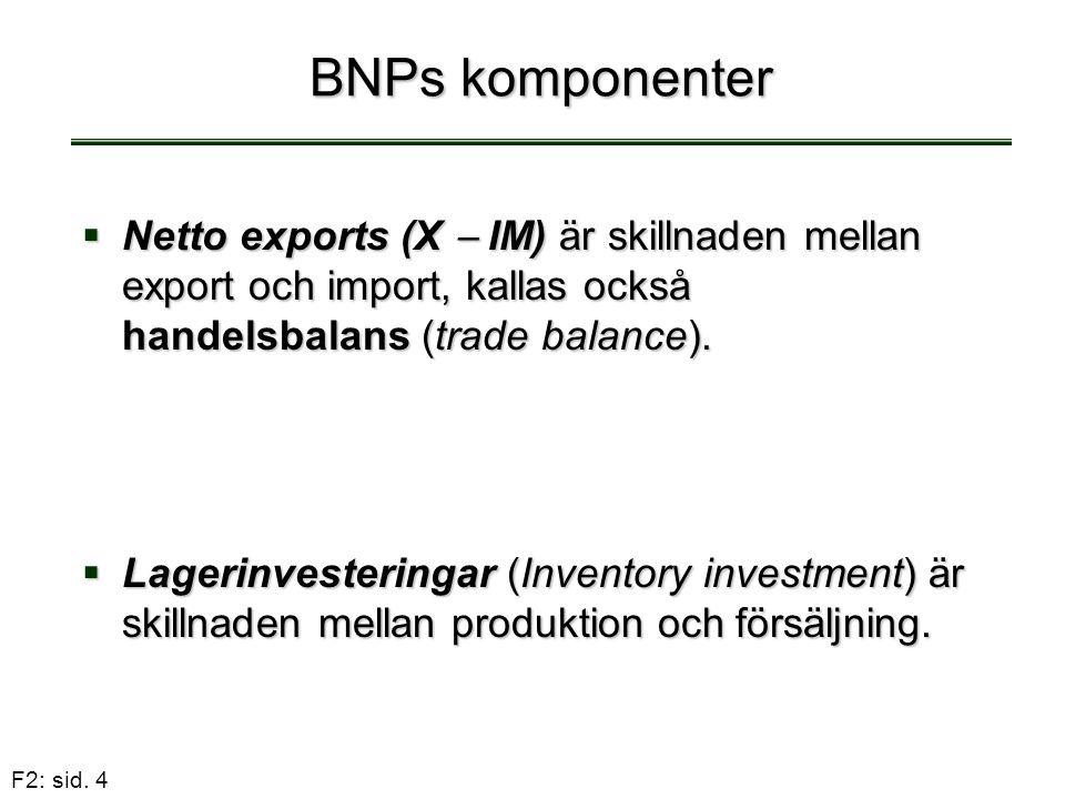 F2: sid. 4 BNPs komponenter  Netto exports (X  IM) är skillnaden mellan export och import, kallas också handelsbalans (trade balance).  Lagerinvest