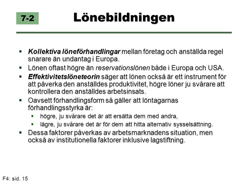 F4: sid. 15 Lönebildningen  Kollektiva löneförhandlingar mellan företag och anställda regel snarare än undantag i Europa.  Lönen oftast högre än res