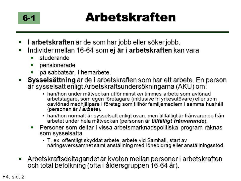 F4: sid. 2 Arbetskraften Arbetskraften 6-1  I arbetskraften är de som har jobb eller söker jobb.  Individer mellan 16-64 som ej är i arbetskraften k