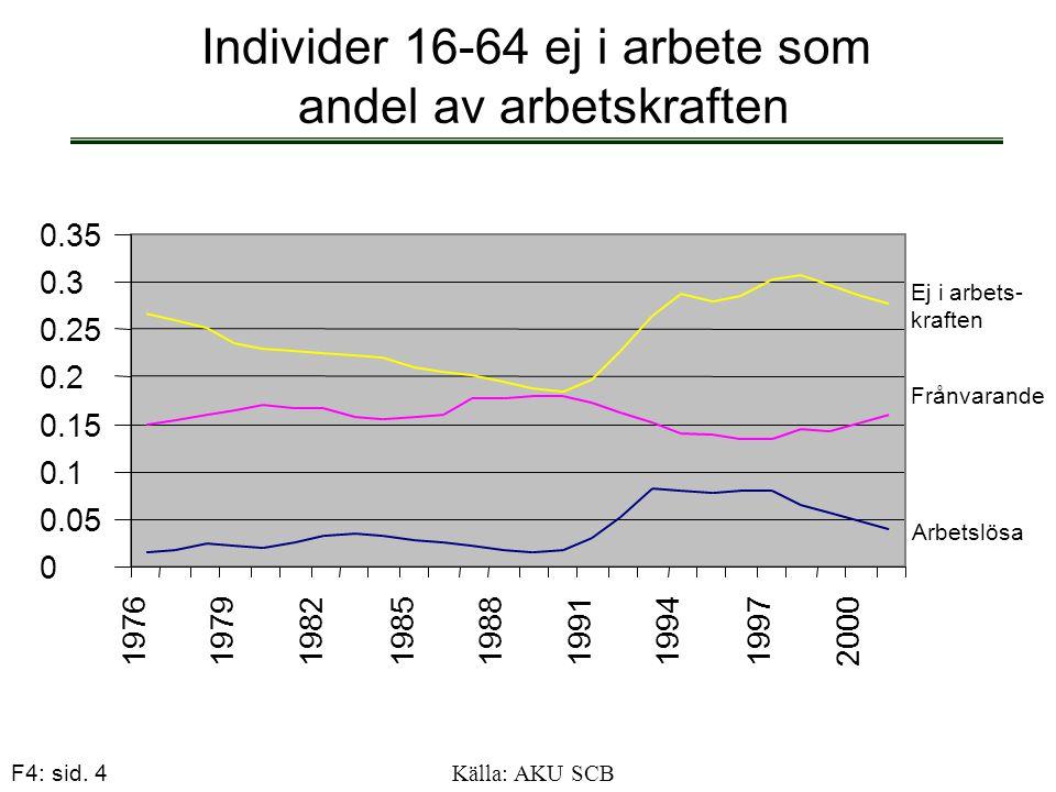 F4: sid. 4 Individer 16-64 ej i arbete som andel av arbetskraften 0 0.05 0.1 0.15 0.2 0.25 0.3 0.35 197619791982 1985 19881991199419972000 Arbetslösa