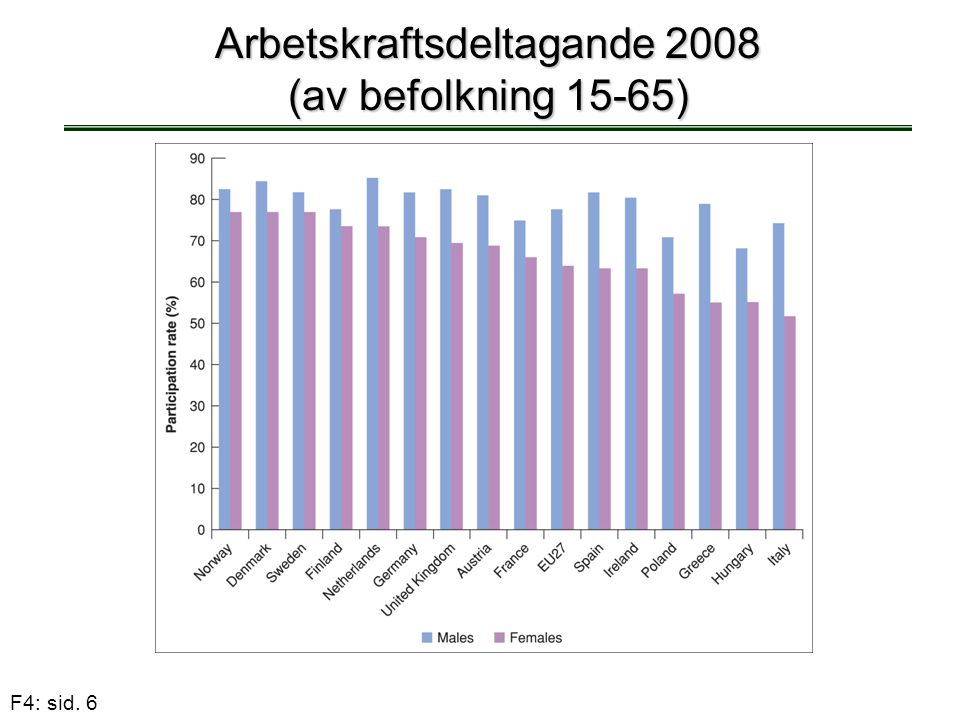 F4: sid. 6 Arbetskraftsdeltagande 2008 (av befolkning 15-65)