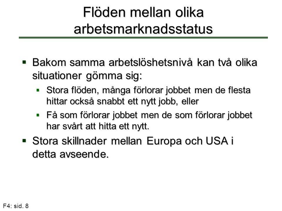 F4: sid. 8 Flöden mellan olika arbetsmarknadsstatus  Bakom samma arbetslöshetsnivå kan två olika situationer gömma sig:  Stora flöden, många förlora