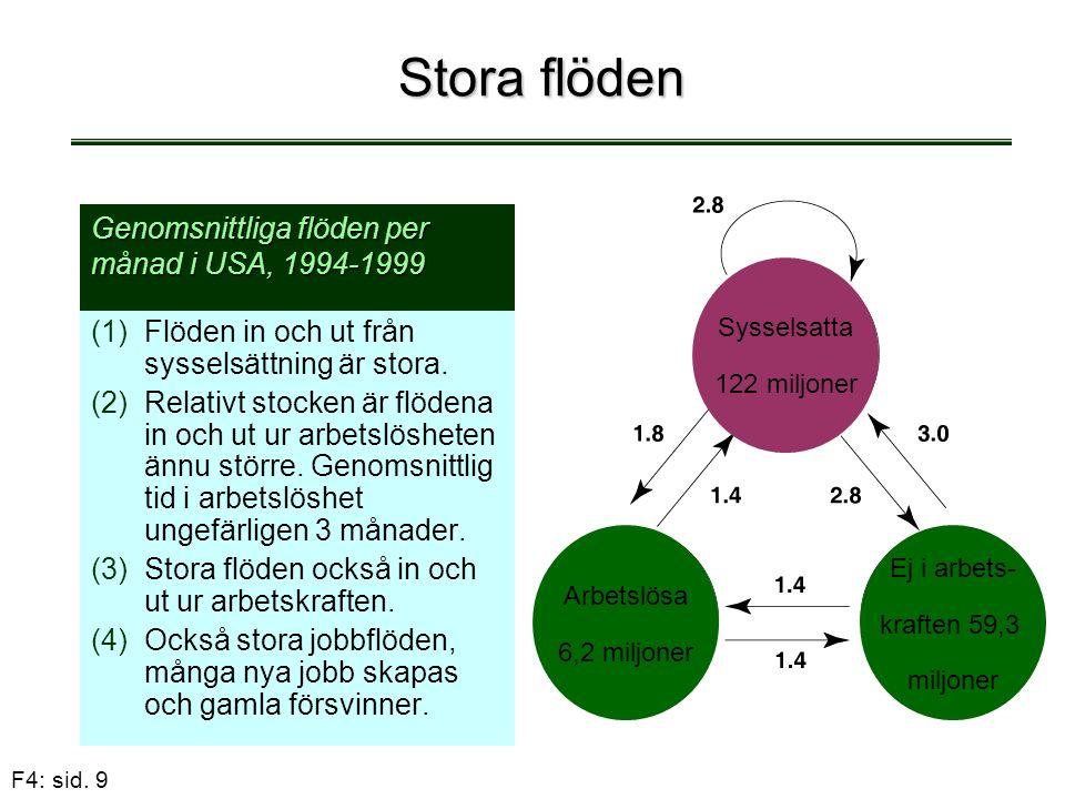 F4: sid. 9 Stora flöden (1) (1)Flöden in och ut från sysselsättning är stora. (2) (2)Relativt stocken är flödena in och ut ur arbetslösheten ännu stör