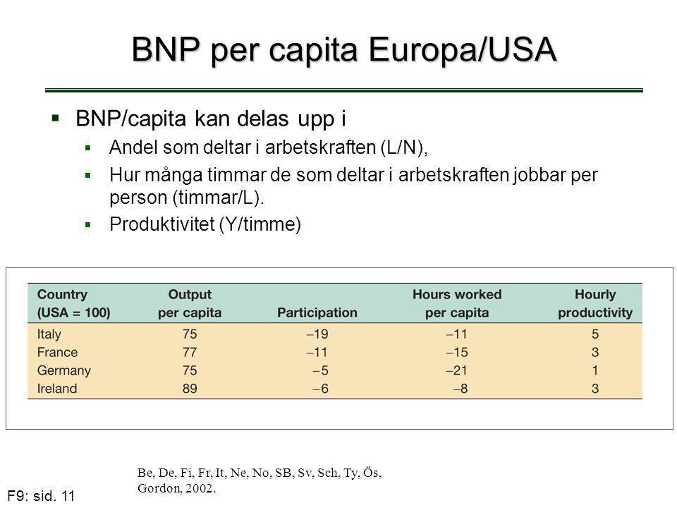 F9: sid. 11 BNP per capita Europa/USA Be, De, Fi, Fr, It, Ne, No, SB, Sv, Sch, Ty, Ös, Gordon, 2002.  BNP/capita kan delas upp i  Andel som deltar i
