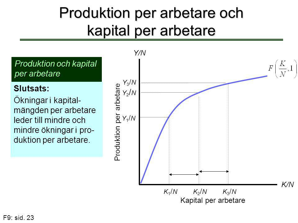 F9: sid. 23 Produktion per arbetare och kapital per arbetare Produktion och kapital per arbetare Slutsats: Ökningar i kapital- mängden per arbetare le