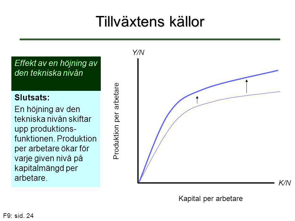 F9: sid. 24 Tillväxtens källor Effekt av en höjning av den tekniska nivån Slutsats: En höjning av den tekniska nivån skiftar upp produktions- funktion