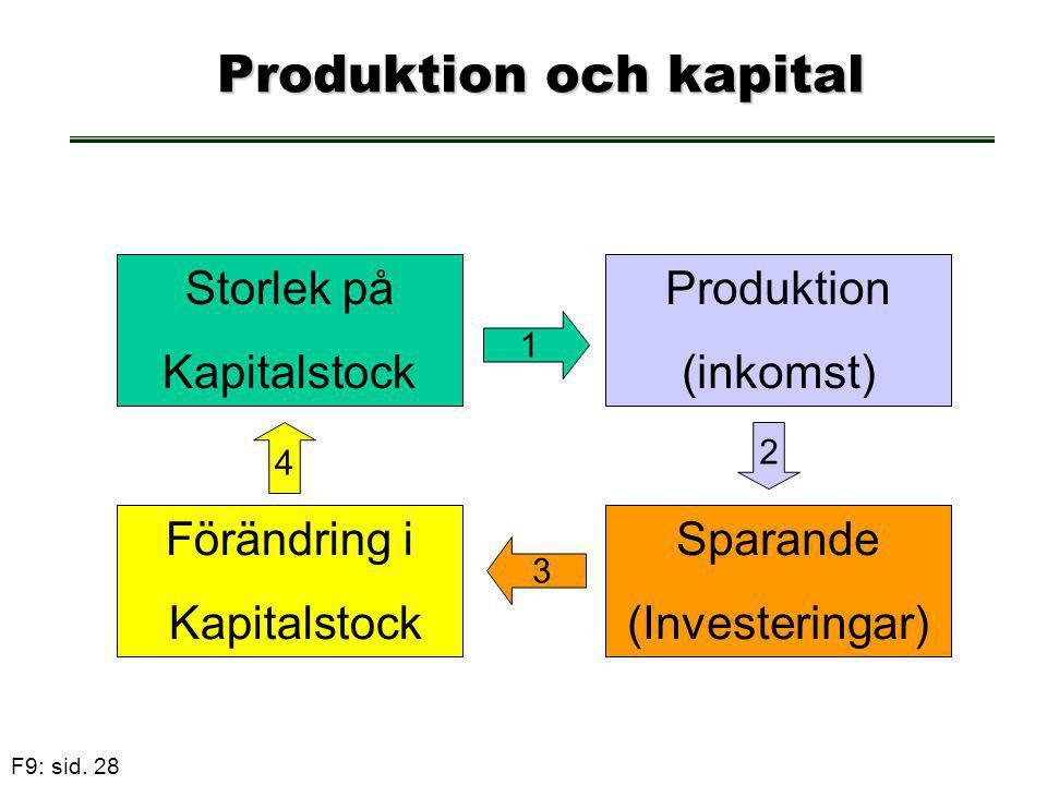 F9: sid. 28 Produktion och kapital Produktion och kapital Storlek på Kapitalstock Produktion (inkomst) 1 Sparande (Investeringar) 2 Förändring i Kapit