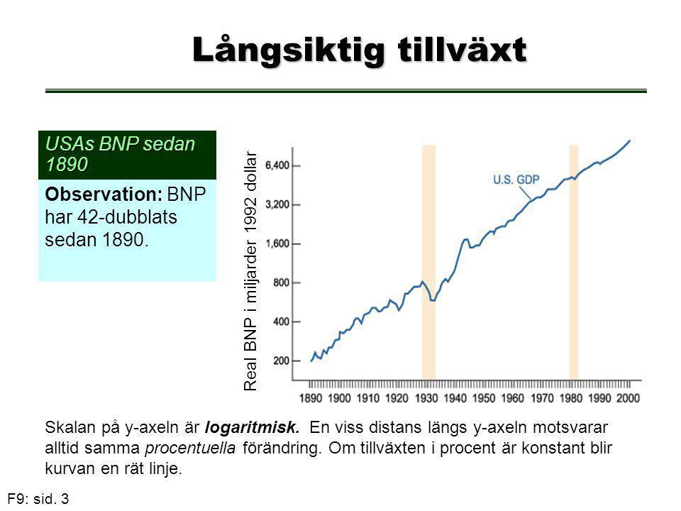 F9: sid. 3 Långsiktig tillväxt Långsiktig tillväxt USAs BNP sedan 1890 Observation: BNP har 42-dubblats sedan 1890. Skalan på y-axeln är logaritmisk.