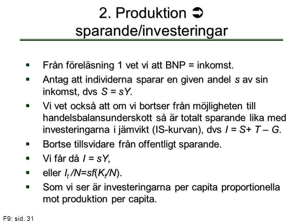 F9: sid. 31 2. Produktion  sparande/investeringar  Från föreläsning 1 vet vi att BNP = inkomst.  Antag att individerna sparar en given andel s av s