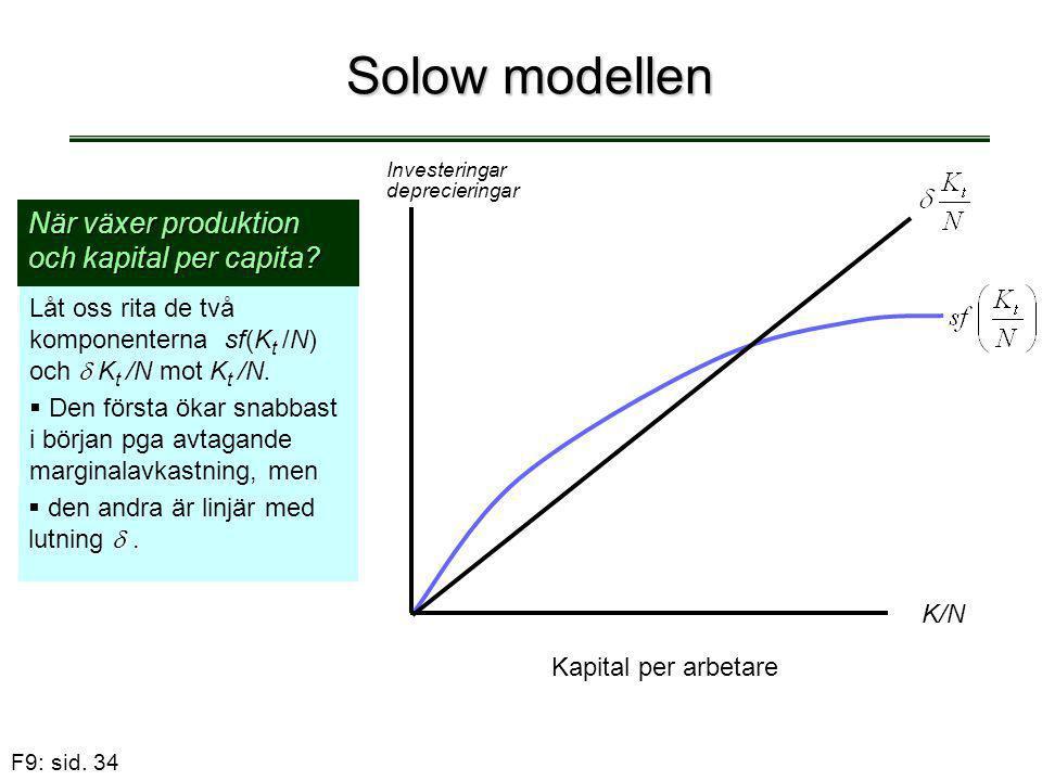 F9: sid. 34 Solow modellen När växer produktion och kapital per capita?  Låt oss rita de två komponenterna sf(K t /N) och  K t /N mot K t /N.  De