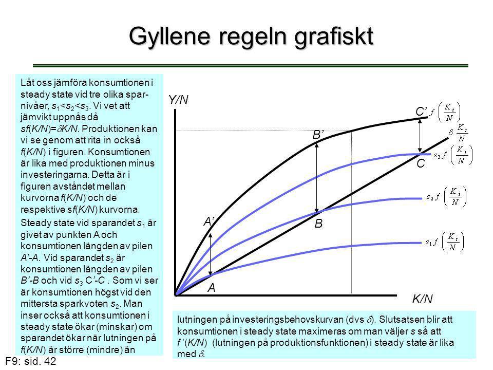 F9: sid. 42 Gyllene regeln grafiskt B' C' A' B C A K/N Y/N Låt oss jämföra konsumtionen i steady state vid tre olika spar- nivåer, s 1 <s 2 <s 3. Vi v