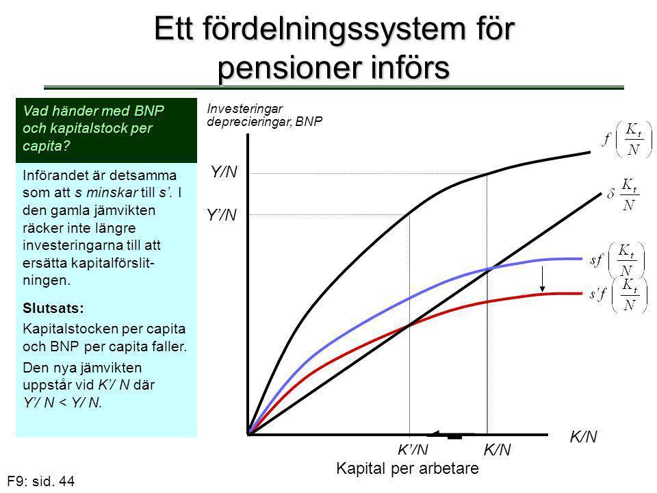 F9: sid. 44 Ett fördelningssystem för pensioner införs Y/N K'/N Y'/N Kapital per arbetare Investeringar deprecieringar, BNP K/N Vad händer med BNP och