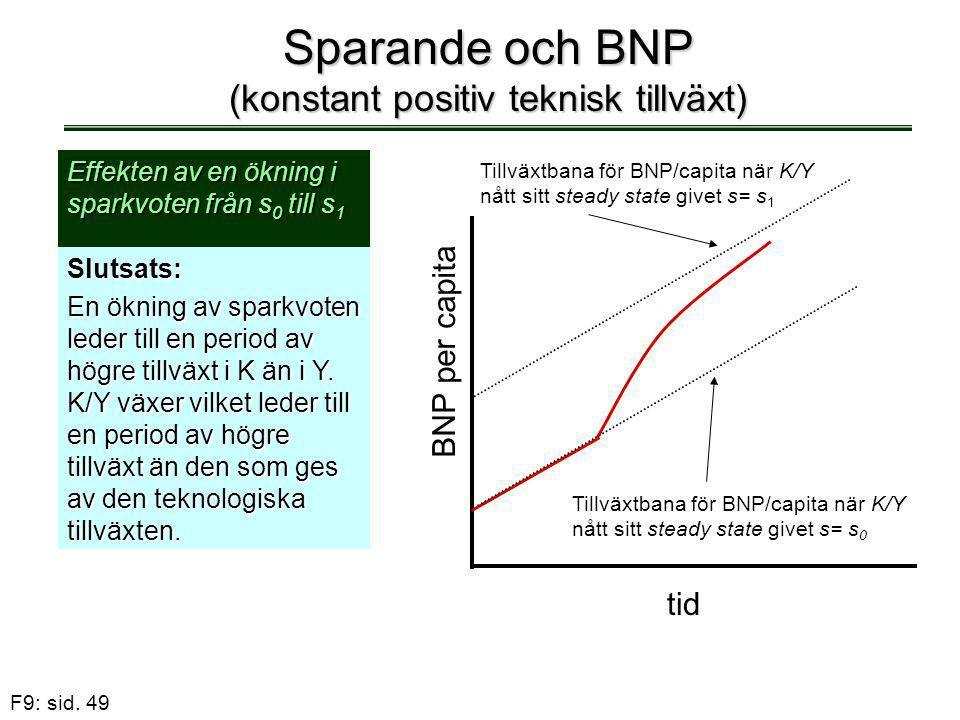 F9: sid. 49 Sparande och BNP (konstant positiv teknisk tillväxt) Effekten av en ökning i sparkvoten från s 0 till s 1 Slutsats: En ökning av sparkvote