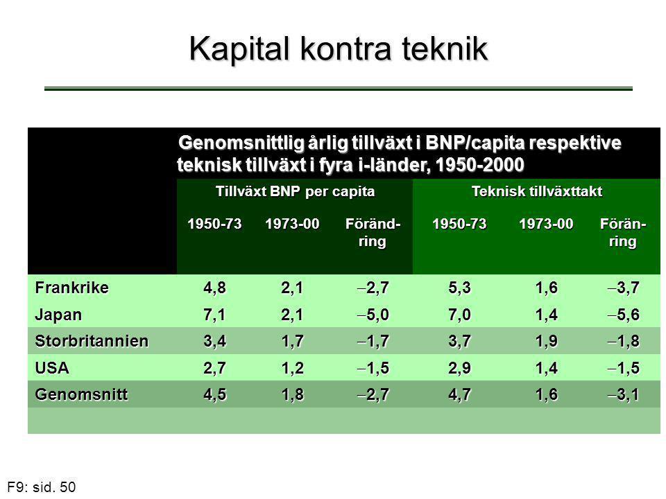 F9: sid. 50 Kapital kontra teknik Genomsnittlig årlig tillväxt i BNP/capita respektive teknisk tillväxt i fyra i-länder, 1950-2000 Tillväxt BNP per ca