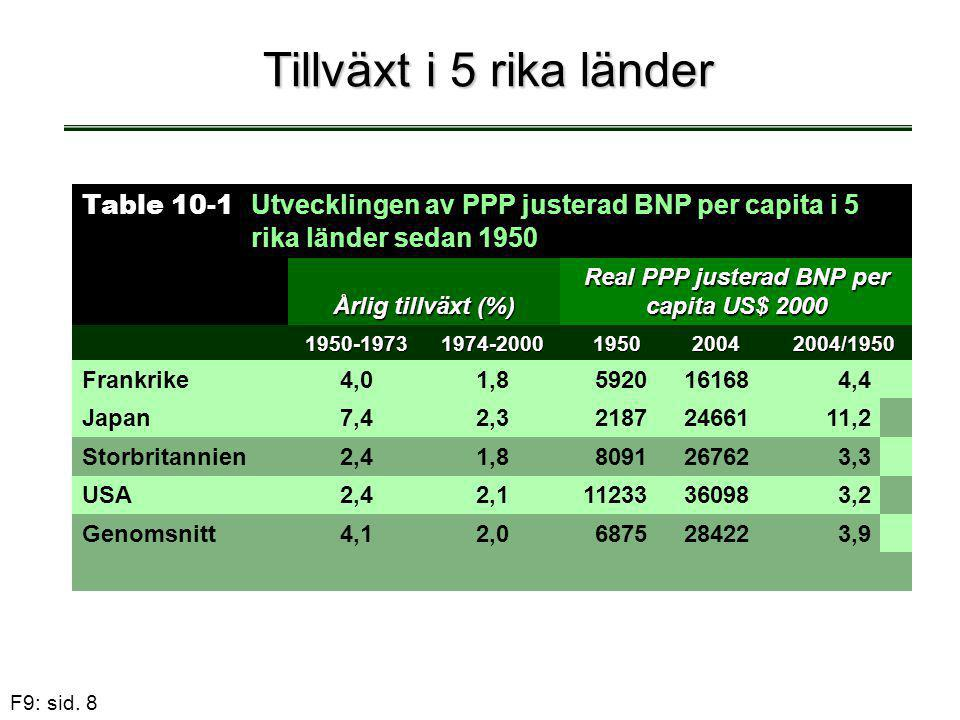 F9: sid. 8 Tillväxt i 5 rika länder Table 10-1 Utvecklingen av PPP justerad BNP per capita i 5 rika länder sedan 1950 Årlig tillväxt (%) Real PPP just
