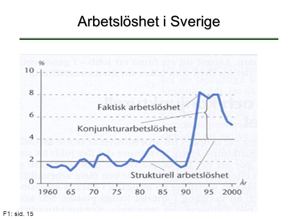F1: sid. 15 Arbetslöshet i Sverige