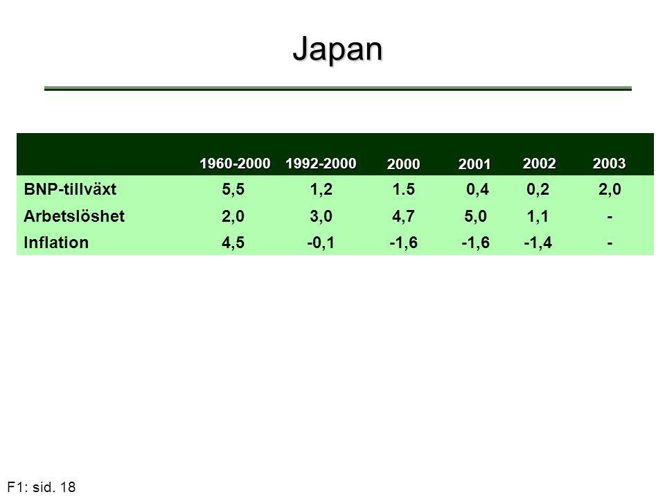 F1: sid. 18 Japan 1960-2000 1960-20001992-2000 20002001 2002 20022003 BNP-tillväxt5,51,21,21.5 0,40,22,0 Arbetslöshet2,03,04,75,01,11,1- Inflation4,5-