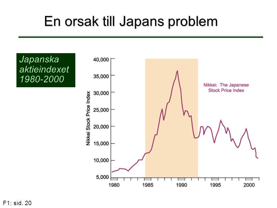 F1: sid. 20 En orsak till Japans problem Japanska aktieindexet 1980-2000