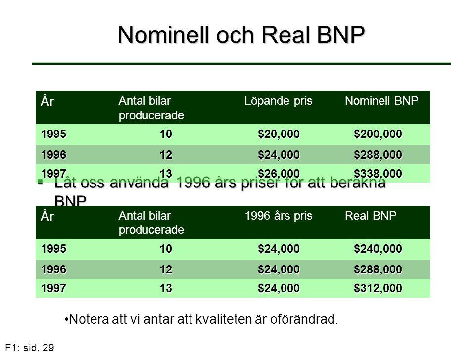 F1: sid. 29 Nominell och Real BNP  Låt oss använda 1996 års priser för att beräkna BNP År Antal bilar producerade Löpande prisNominell BNP 199510$20,