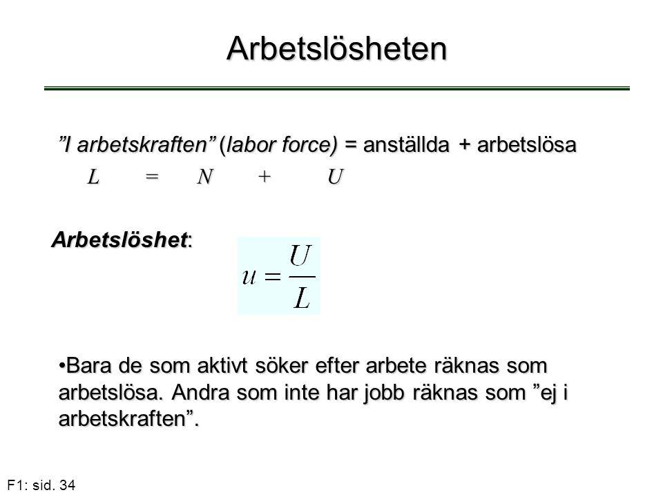 """F1: sid. 34 Arbetslösheten """"I arbetskraften"""" (labor force) = anställda + arbetslösa """"I arbetskraften"""" (labor force) = anställda + arbetslösa L = N + U"""