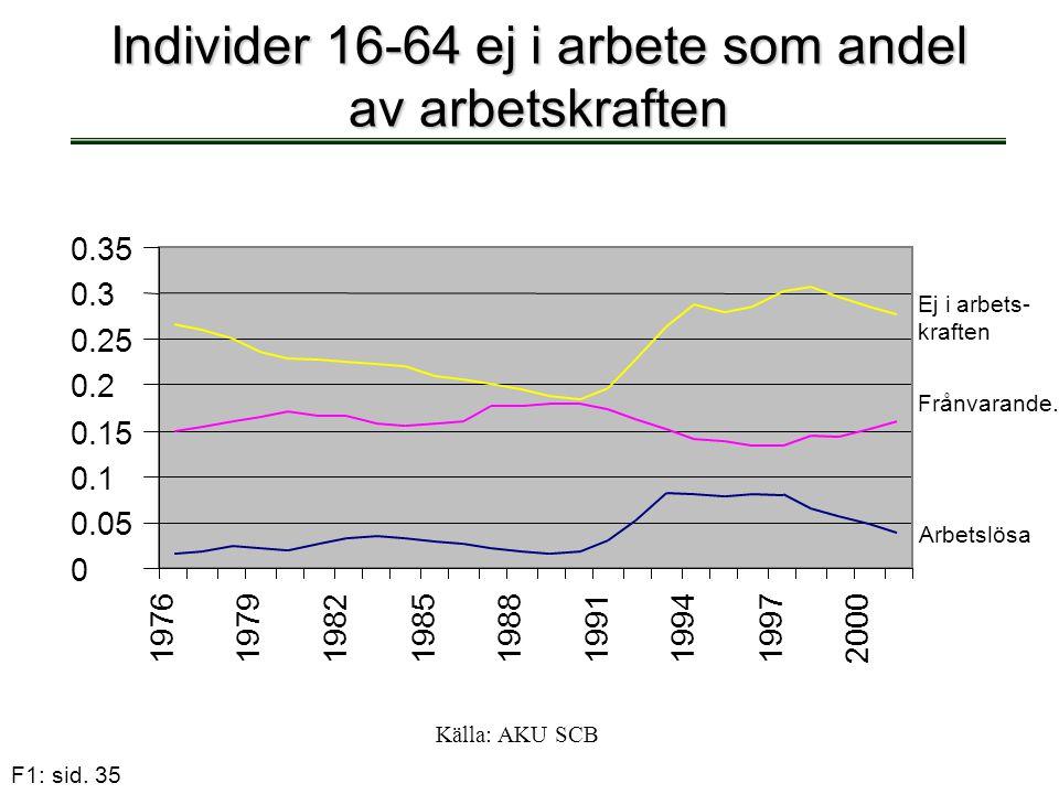 F1: sid. 35 Individer 16-64 ej i arbete som andel av arbetskraften Källa: AKU SCB