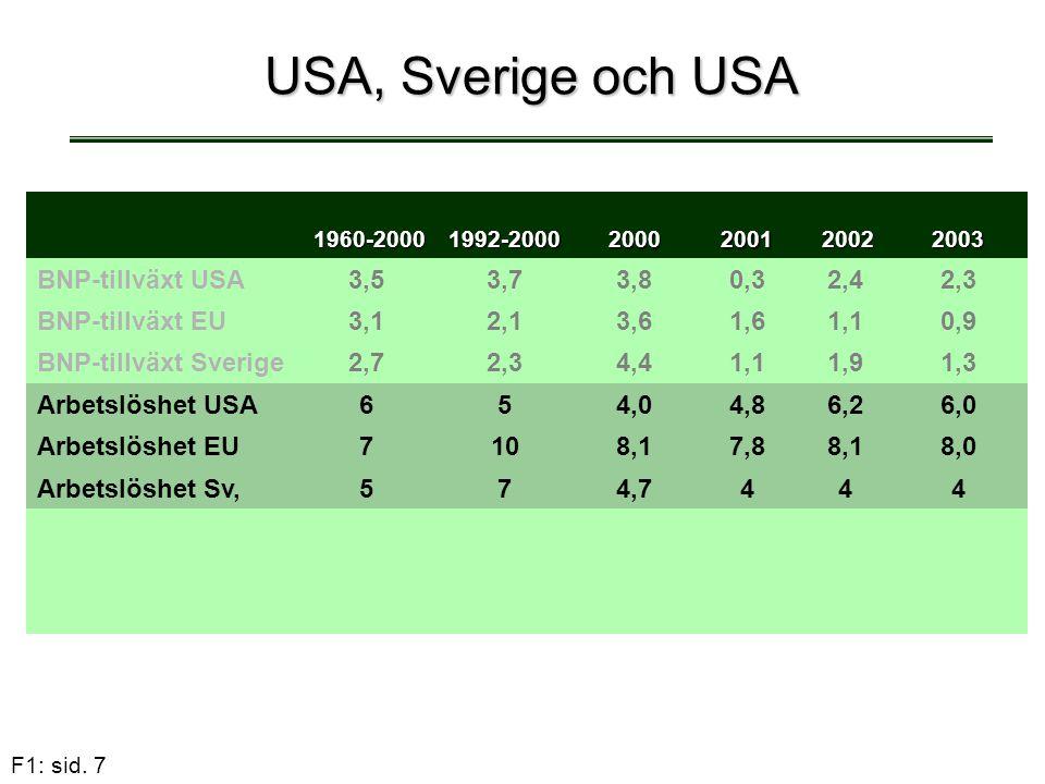 F1: sid. 7 USA, Sverige och USA 1960-2000 1960-20001992-2000 20002001 2002 20022003 BNP-tillväxt USA3,53,73,83,80,30,32,42,42,3 BNP-tillväxt EU3,12,13