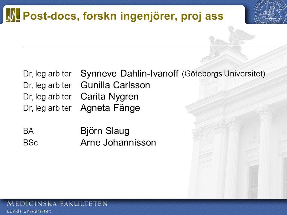 Dr, leg arb ter Synneve Dahlin-Ivanoff (Göteborgs Universitet) Dr, leg arb ter Gunilla Carlsson Dr, leg arb ter Carita Nygren Dr, leg arb ter Agneta Fänge BA Björn Slaug BSc Arne Johannisson Post-docs, forskn ingenjörer, proj ass