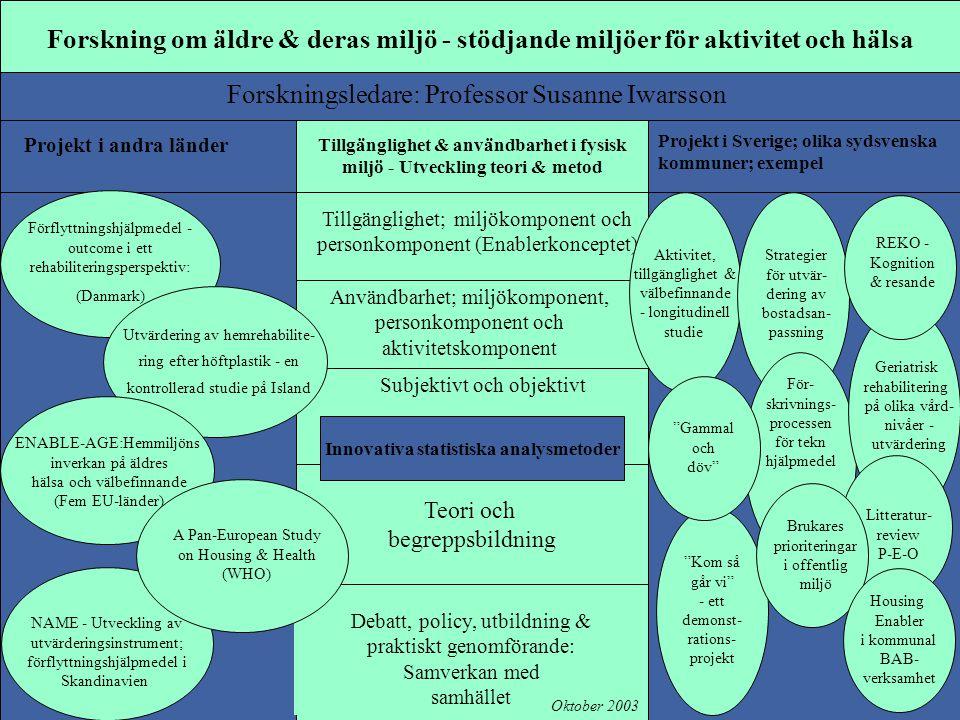 Forskning om äldre & deras miljö - stödjande miljöer för aktivitet och hälsa Forskningsledare: Professor Susanne Iwarsson Tillgänglighet & användbarhet i fysisk miljö - Utveckling teori & metod Teori och begreppsbildning Tillgänglighet; miljökomponent och personkomponent (Enablerkonceptet) Användbarhet; miljökomponent, personkomponent och aktivitetskomponent Subjektivt och objektivt Debatt, policy, utbildning & praktiskt genomförande: Samverkan med samhället Projekt i Sverige; olika sydsvenska kommuner; exempel Aktivitet, tillgänglighet & välbefinnande - longitudinell studie Kom så går vi - ett demonst- rations- projekt Projekt i andra länder Förflyttningshjälpmedel - outcome i ett rehabiliteringsperspektiv: (Danmark) Utvärdering av hemrehabilite- ring efter höftplastik - en kontrollerad studie på Island ENABLE-AGE:Hemmiljöns inverkan på äldres hälsa och välbefinnande (Fem EU-länder) Strategier för utvär- dering av bostadsan- passning För- skrivnings- processen för tekn hjälpmedel Geriatrisk rehabilitering på olika vård- nivåer - utvärdering Gammal och döv Innovativa statistiska analysmetoder Litteratur- review P-E-O Brukares prioriteringar i offentlig miljö Oktober 2003 NAME - Utveckling av utvärderingsinstrument; förflyttningshjälpmedel i Skandinavien Housing Enabler i kommunal BAB- verksamhet A Pan-European Study on Housing & Health (WHO) REKO - Kognition & resande