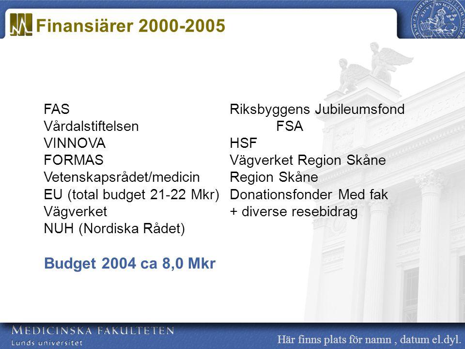 Här finns plats för namn, datum el.dyl. FASRiksbyggens Jubileumsfond VårdalstiftelsenFSA VINNOVAHSF FORMASVägverket Region Skåne Vetenskapsrådet/medic