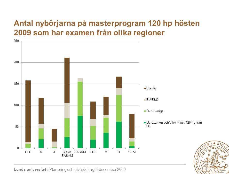 Lunds universitet / Planering och utvärdering/ 4 december 2009 Antal nybörjarna på masterprogram 120 hp hösten 2009 som har examen från olika regioner LU examen och/eller minst 120 hp från LU Övriga SverigeEU/ESSUtanförTotalt LTH194144158 N21251160117 J11142945 S exkl SASAM 264436105211 SASAM758080163 EHL20321641109 M3635643120 H62 1627167 10:de51175780