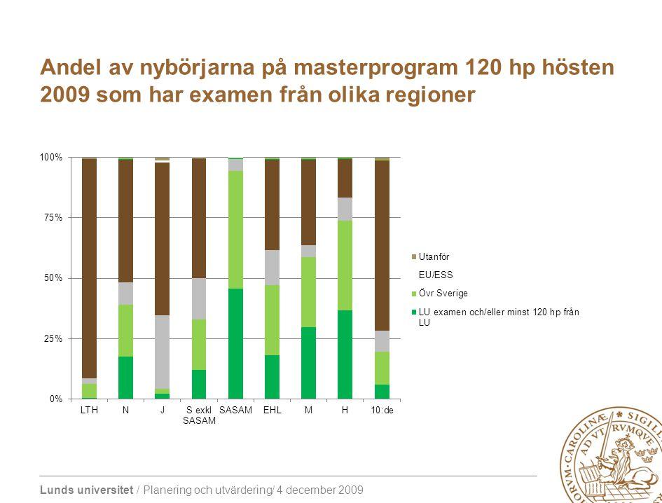 Lunds universitet / Planering och utvärdering/ 4 december 2009 Andel av nybörjarna på masterprogram 120 hp hösten 2009 som har examen från olika regioner