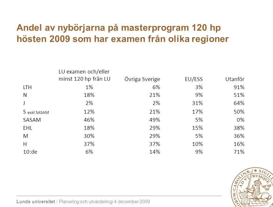 Lunds universitet / Planering och utvärdering/ 4 december 2009 Andel av nybörjarna på masterprogram 120 hp hösten 2009 som har examen från olika regioner LU examen och/eller minst 120 hp från LUÖvriga SverigeEU/ESSUtanför LTH1%6%3%91% N18%21%9%51% J2% 31%64% S exkl SASAM 12%21%17%50% SASAM46%49%5%0% EHL18%29%15%38% M30%29%5%36% H37% 10%16% 10:de6%14%9%71%