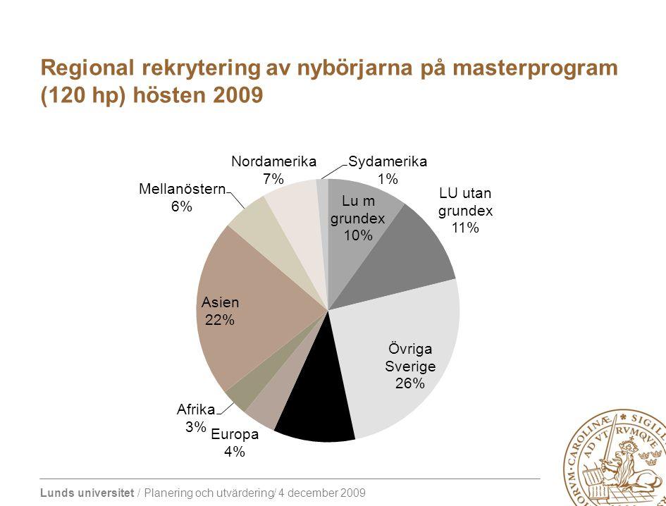 Lunds universitet / Planering och utvärdering/ 4 december 2009 Regional rekrytering av nybörjarna på masterprogram (120 hp) hösten 2009