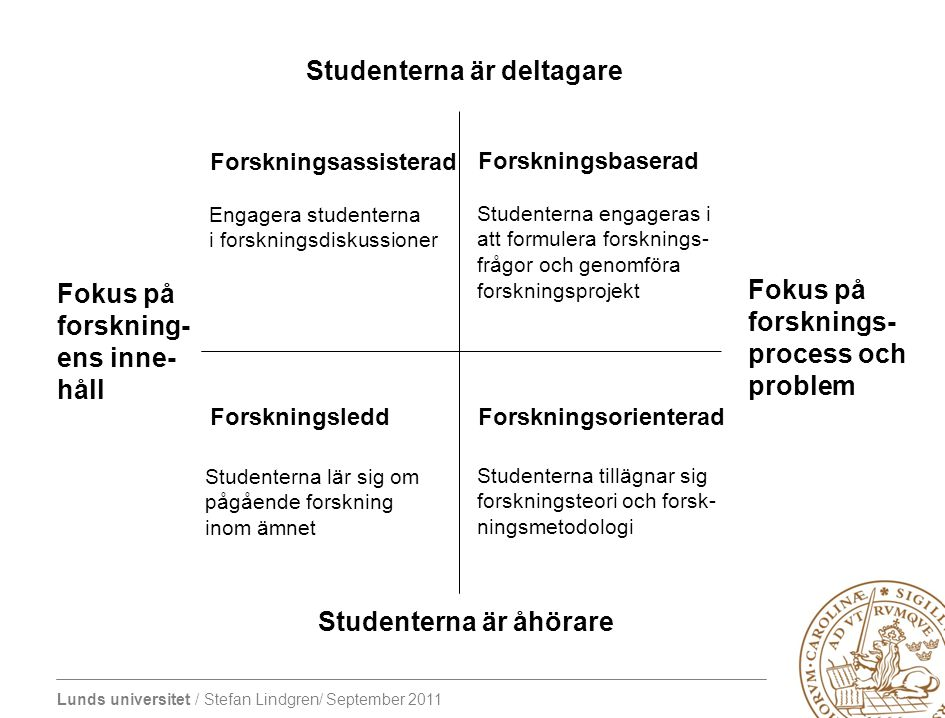 Lunds universitet / Stefan Lindgren/ September 2011 100 % 0 % Discovery (Research) Teaching IntegrationApplication Akademiskt scholarship