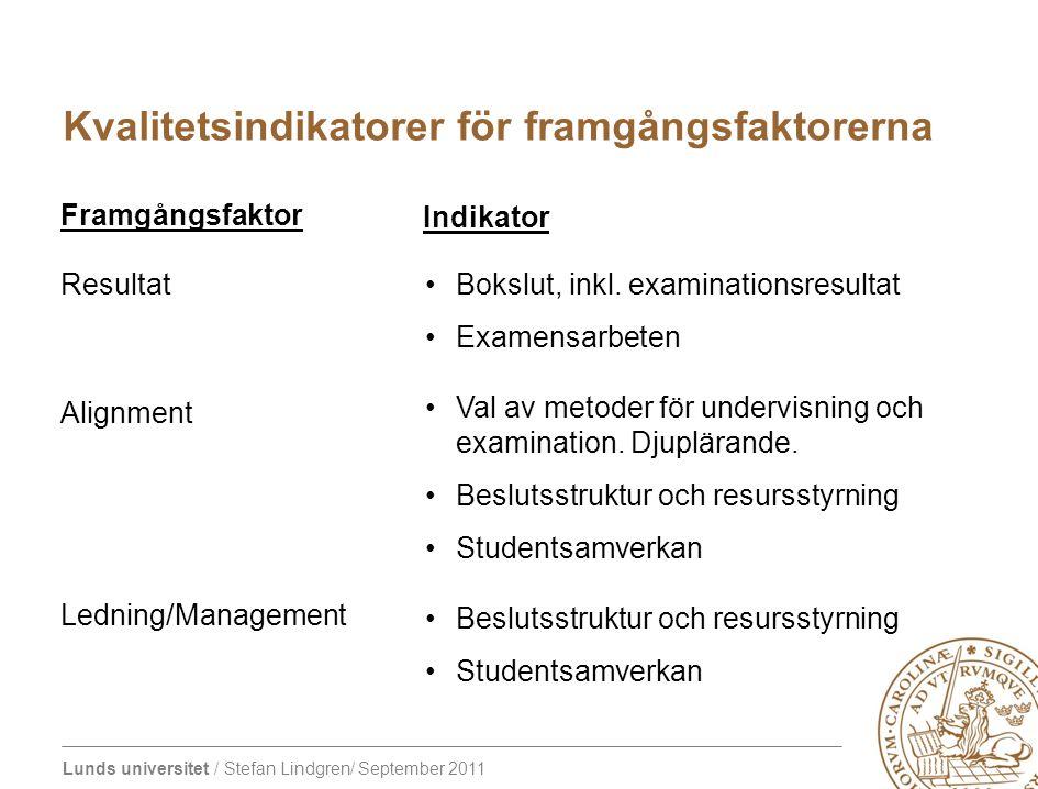 Lunds universitet / Stefan Lindgren/ September 2011 Kvalitetsindikatorer för framgångsfaktorerna Resultat Alignment Ledning/Management Bokslut, inkl.