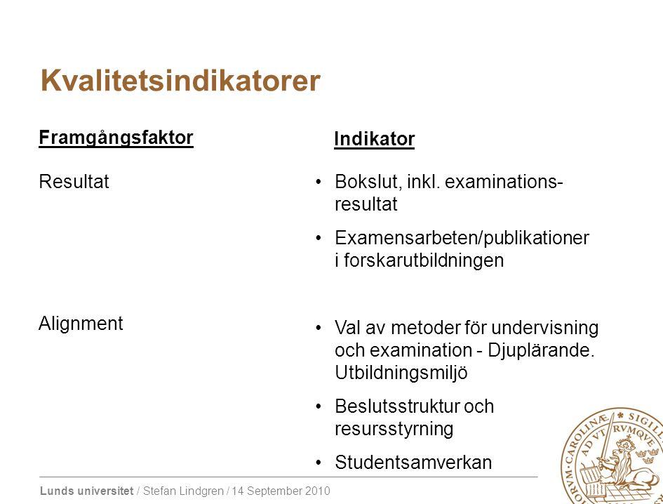 Lunds universitet / Stefan Lindgren / 14 September 2010 Kvalitetsindikatorer Resultat Alignment Bokslut, inkl.