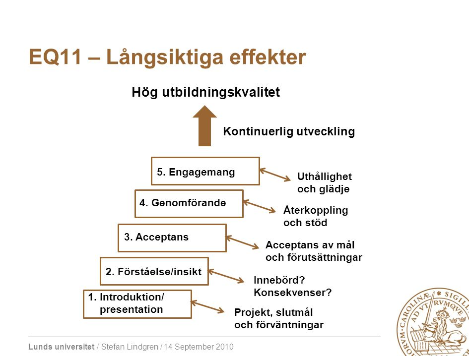 Lunds universitet / Stefan Lindgren / 14 September 2010 EQ11 – Långsiktiga effekter 1. Introduktion/ presentation 2. Förståelse/insikt 3. Acceptans 4.