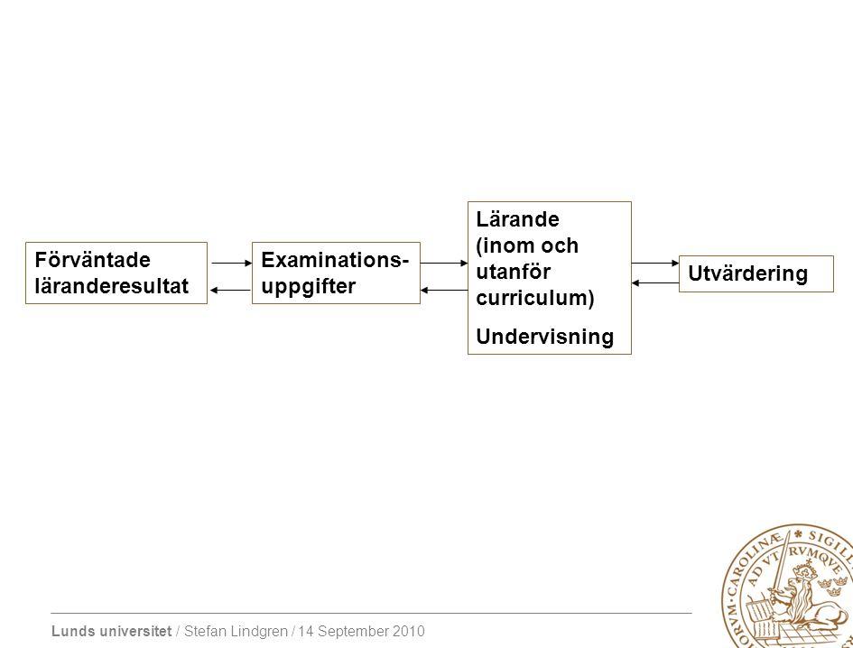 Lunds universitet / Stefan Lindgren / 14 September 2010 Förväntade läranderesultat Examinations- uppgifter Lärande (inom och utanför curriculum) Undervisning Utvärdering