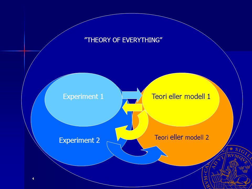"Paula Eerola 18 oktober 2005 4 ""THEORY OF EVERYTHING"" Experiment 2 Experiment 1 Teori eller modell 2 Teori eller modell 1"