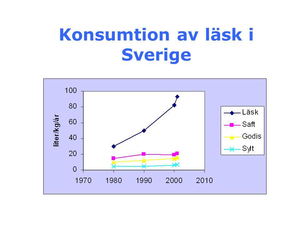 Konsumtion av läsk i Sverige