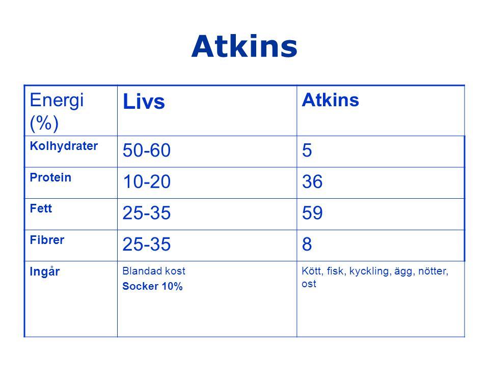 Atkins Energi (%) Livs Atkins Kolhydrater 50-605 Protein 10-2036 Fett 25-3559 Fibrer 25-358 Ingår Blandad kost Socker 10% Kött, fisk, kyckling, ägg, n