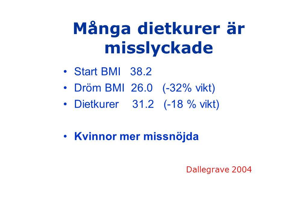 Många dietkurer är misslyckade Start BMI 38.2 Dröm BMI 26.0 (-32% vikt) Dietkurer 31.2 (-18 % vikt) Kvinnor mer missnöjda Dallegrave 2004