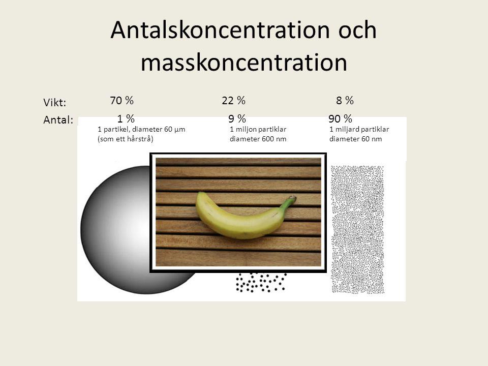 Antalskoncentration och masskoncentration 1 partikel, diameter 60 µm (som ett hårstrå) 1 miljon partiklar diameter 600 nm 1 miljard partiklar diameter 60 nm Vikt: 70 %22 %8 % Antal: 1 %9 %90 %
